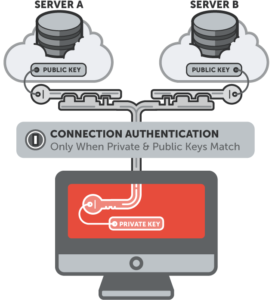 public-key-auth-workflow